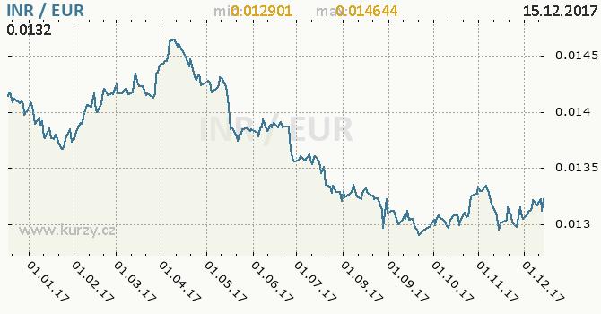 Graf euro a indická rupie