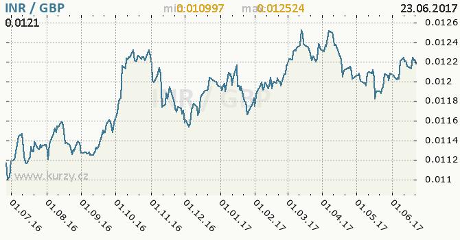 Graf britská libra a indická rupie