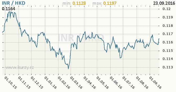 Graf hongkongsk� dolar a indick� rupie