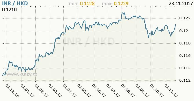 Graf hongkongský dolar a indická rupie