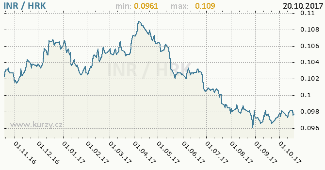 Graf chorvatská kuna a indická rupie