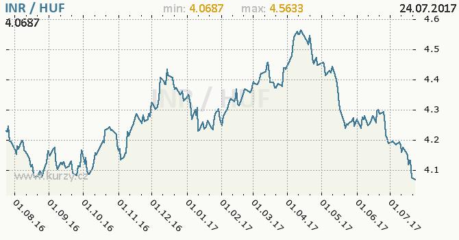 Graf maďarský forint a indická rupie