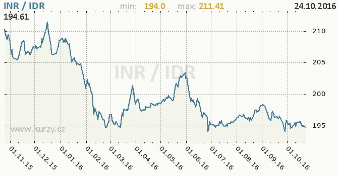 Graf indon�sk� rupie a indick� rupie