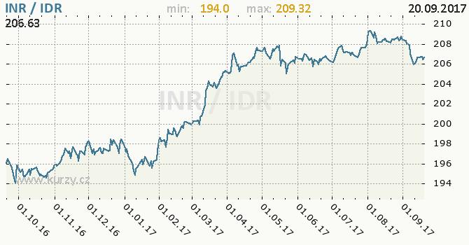 Graf indonéská rupie a indická rupie