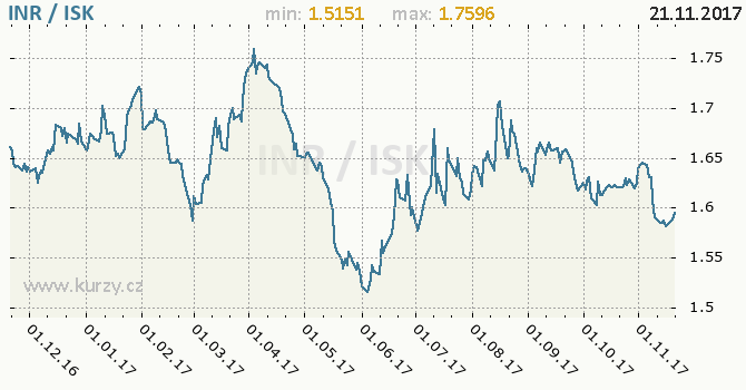 Graf islandská koruna a indická rupie