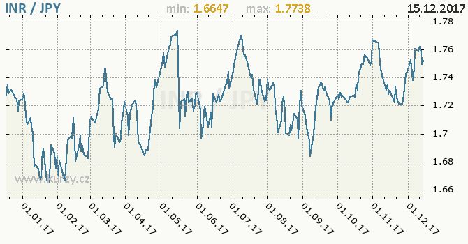 Graf japonský jen a indická rupie