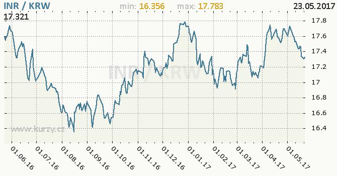 Graf jihokorejský won a indická rupie