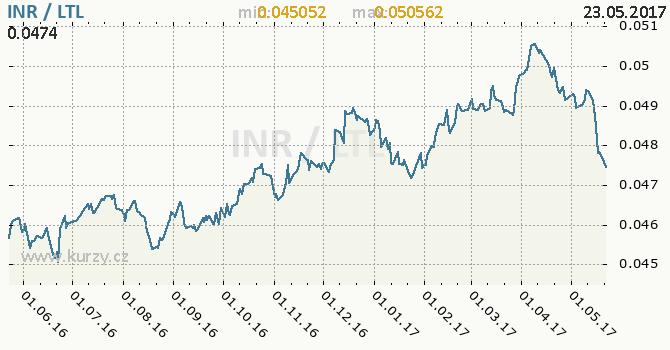 Graf litevský litas a indická rupie