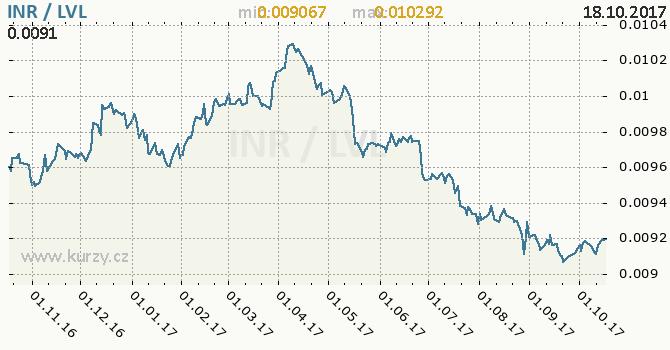 Graf lotyšský lat a indická rupie