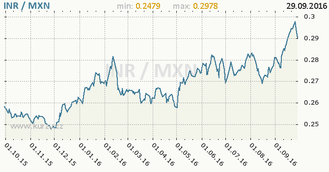 Graf mexick� peso a indick� rupie