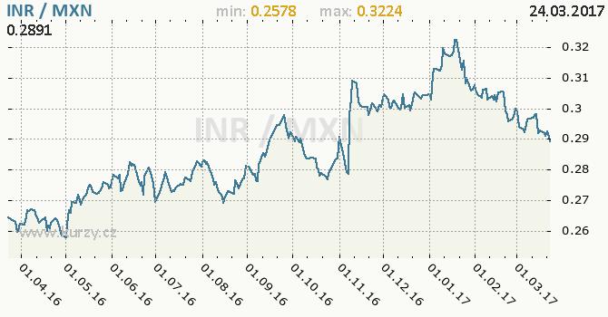 Graf mexické peso a indická rupie