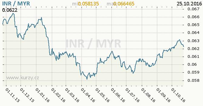 Graf malajsijsk� ringgit a indick� rupie