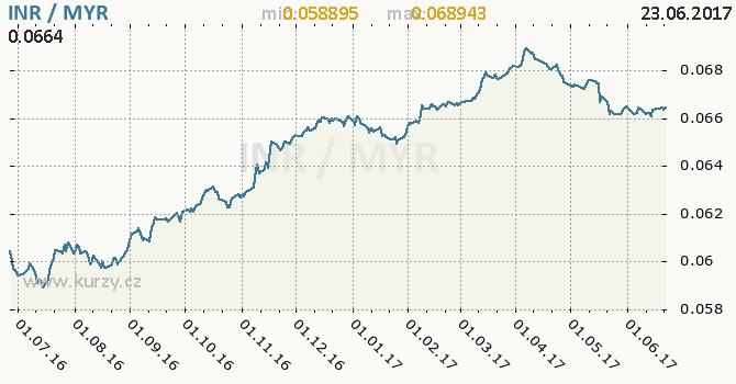 Graf malajsijský ringgit a indická rupie