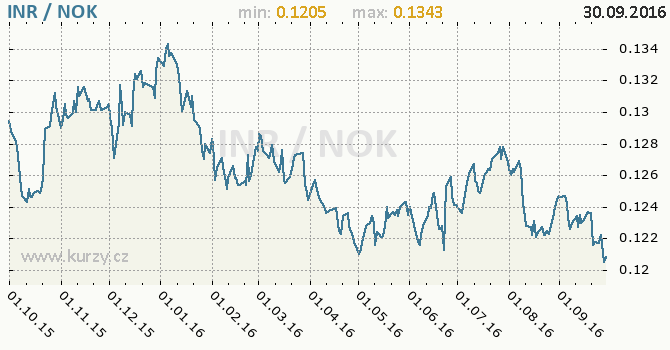 Graf norsk� koruna a indick� rupie