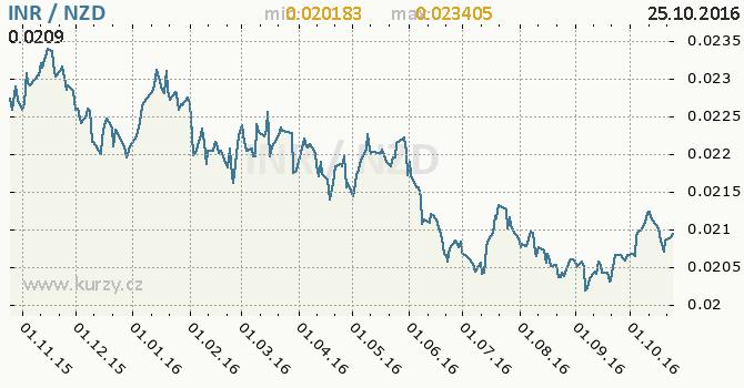 Graf novoz�landsk� dolar a indick� rupie