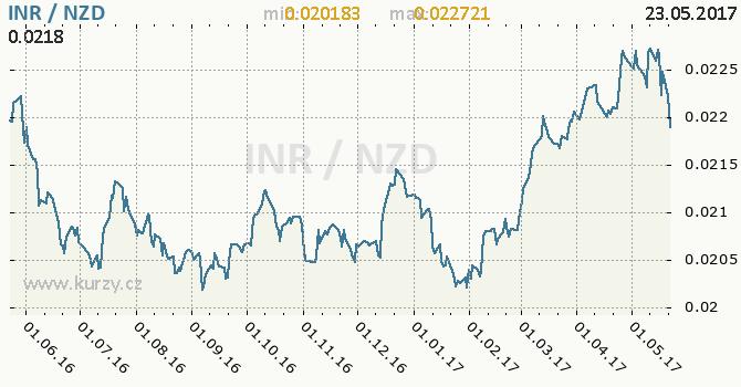 Graf novozélandský dolar a indická rupie