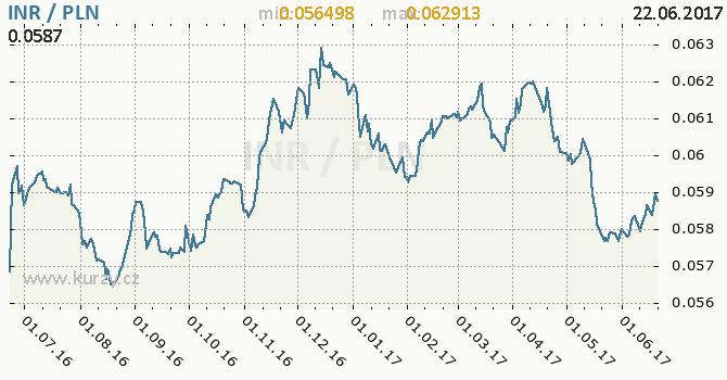 Graf polský zlotý a indická rupie