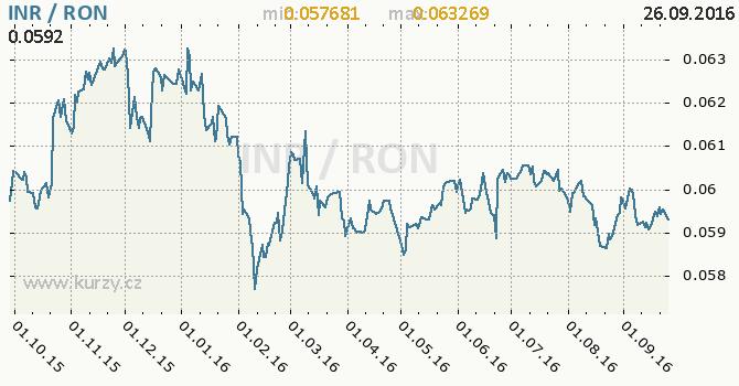 Graf rumunsk� nov� lei a indick� rupie