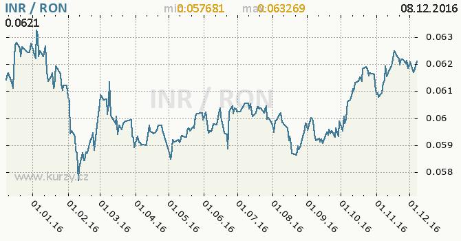 Graf rumunský nový lei a indická rupie