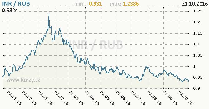 Graf rusk� rubl a indick� rupie