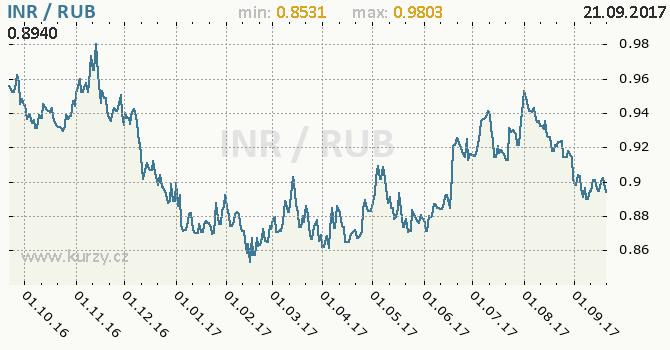 Graf ruský rubl a indická rupie