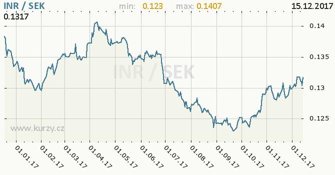 Graf švédská koruna a indická rupie