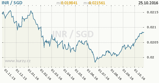 Graf singapursk� dolar a indick� rupie