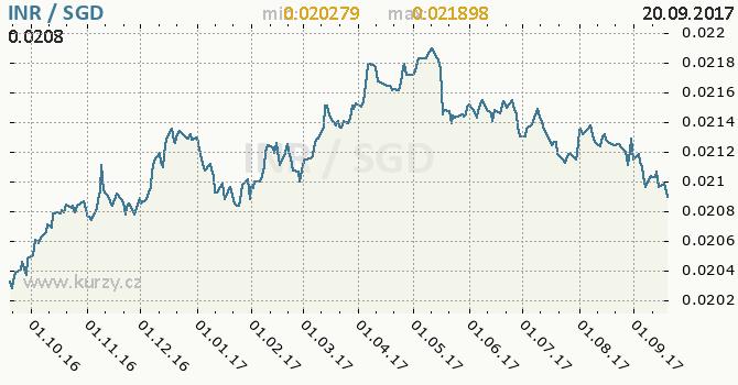 Graf singapurský dolar a indická rupie