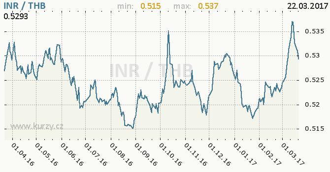 Graf thajský baht a indická rupie