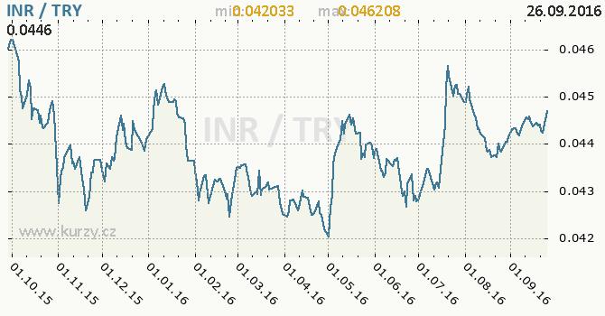 Graf tureck� lira a indick� rupie