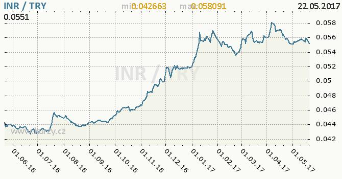 Graf turecká lira a indická rupie