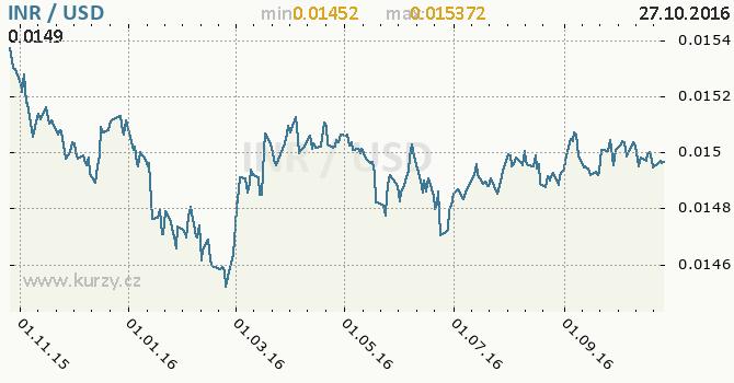 Graf americk� dolar a indick� rupie