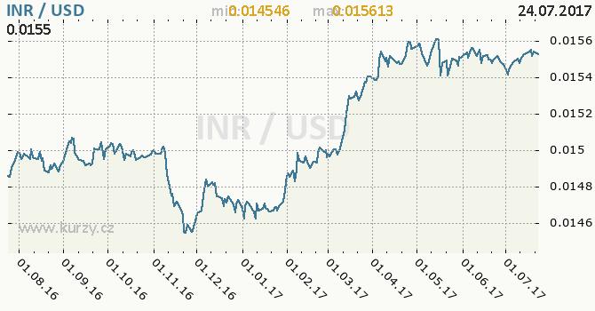Graf americký dolar a indická rupie