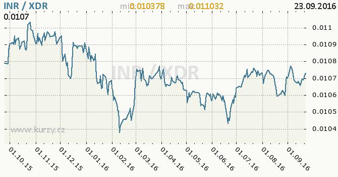 Graf MMF a indick� rupie