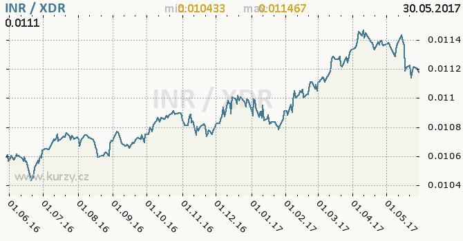 Graf MMF a indická rupie