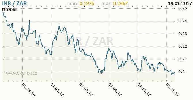 Graf jihoafrický rand a indická rupie