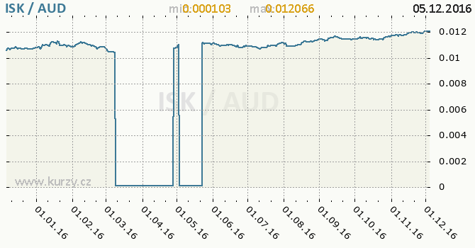 Graf australský dolar a islandská koruna