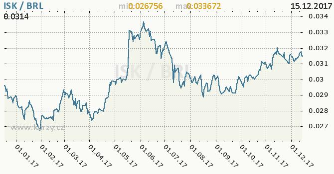 Graf brazilský real a islandská koruna