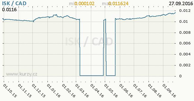 Graf kanadsk� dolar a islandsk� koruna