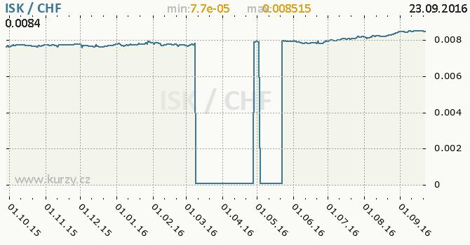 Graf �v�carsk� frank a islandsk� koruna