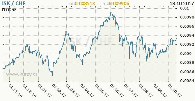 Graf švýcarský frank a islandská koruna