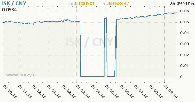 Graf ��nsk� juan a islandsk� koruna