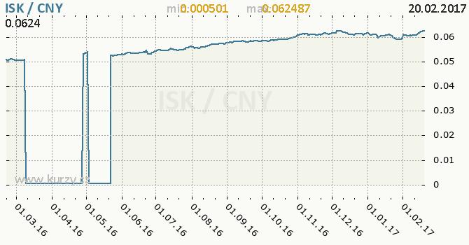 Graf čínský juan a islandská koruna