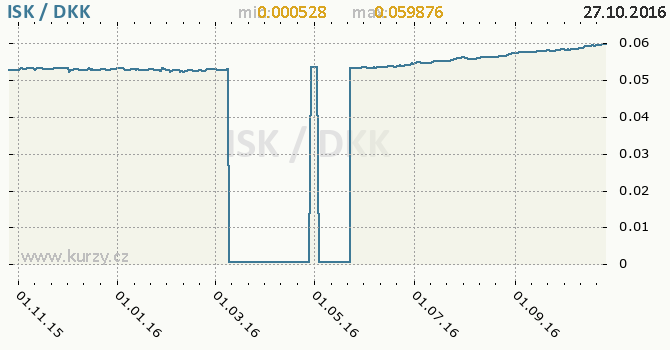 Graf d�nsk� koruna a islandsk� koruna