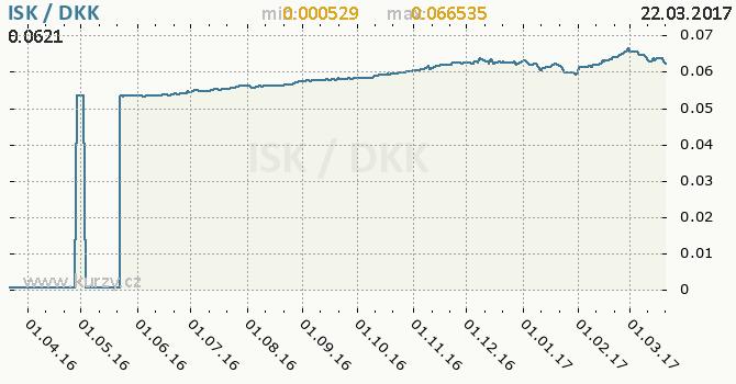 Graf dánská koruna a islandská koruna