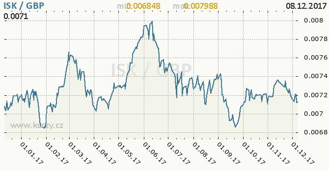 Graf britská libra a islandská koruna