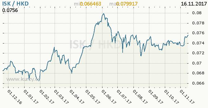 Graf hongkongský dolar a islandská koruna