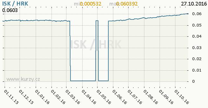 Graf chorvatsk� kuna a islandsk� koruna