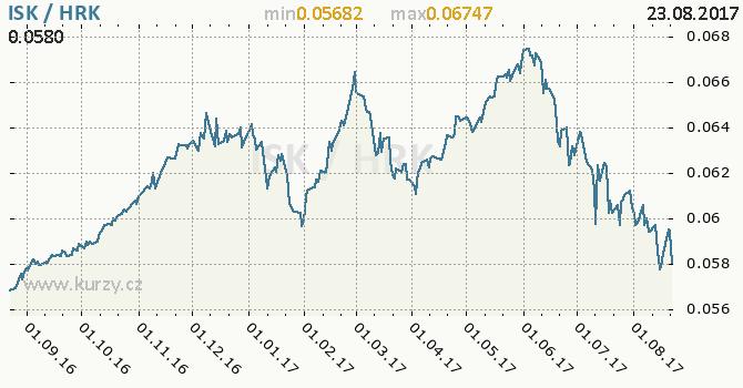 Graf chorvatská kuna a islandská koruna