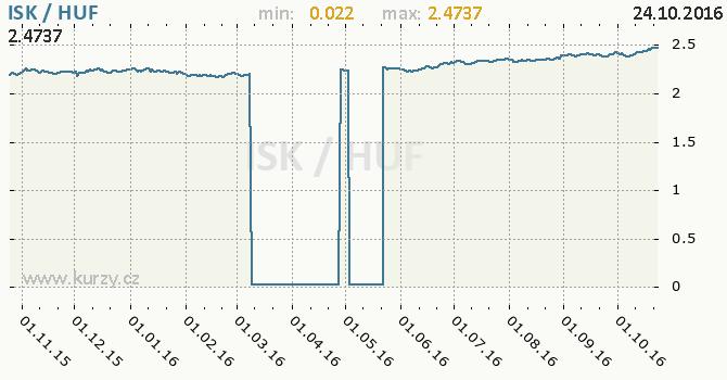 Graf ma�arsk� forint a islandsk� koruna